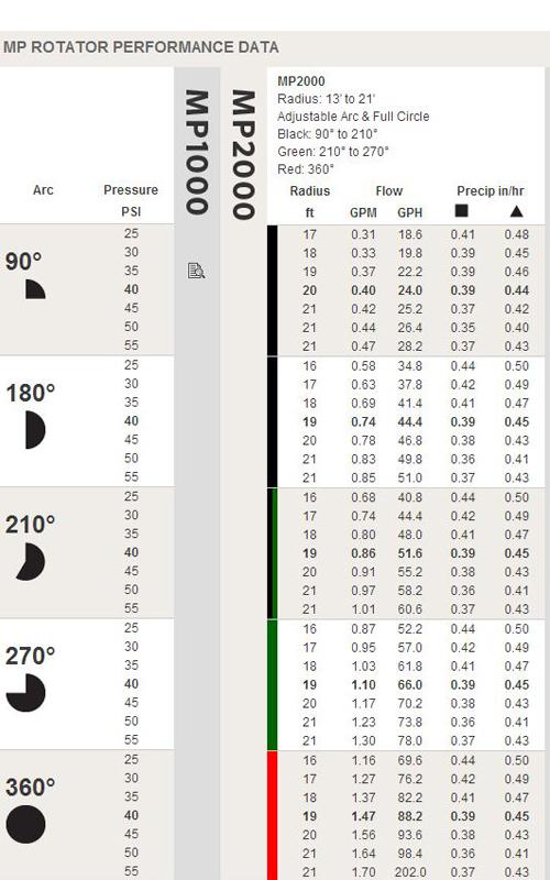 thông số béc tưới rotator mp2000 black